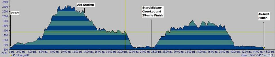 Chena River to Ridge race Elevation Profile